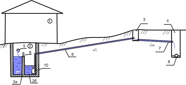 Схема напорной канализации для