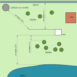 Правила устройства выгребной ямы для загородного дома
