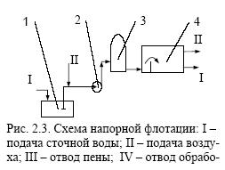 Схема напорной флотации