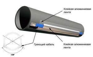 Монтаж кабеля для обогрева