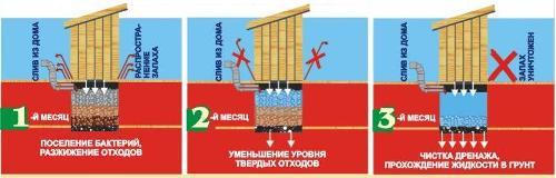 Очищение выгребной ямы при применении биоактиваторов