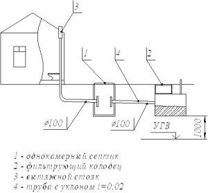 Схема канализации частного дома с применением септика