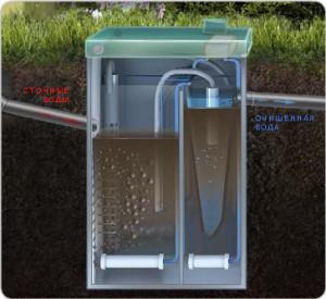 Система глубокой биологической очистки