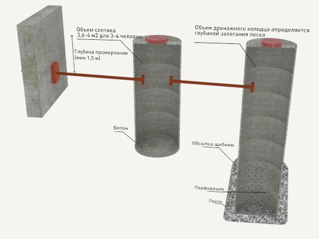 Устройство дренажного колодца для септика