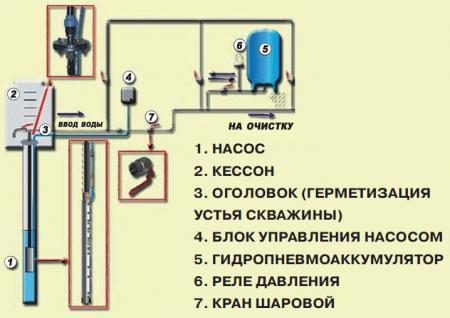 Устройство системы