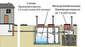 Наружная канализация загородного дома
