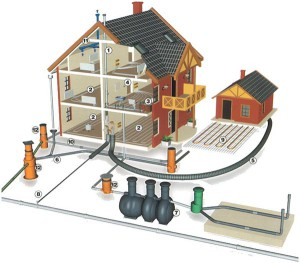 Схема канализации в загородном доме