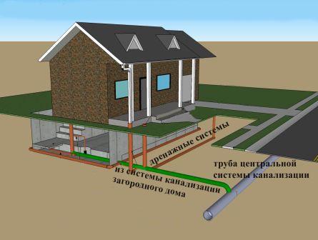 Система канализации жилого