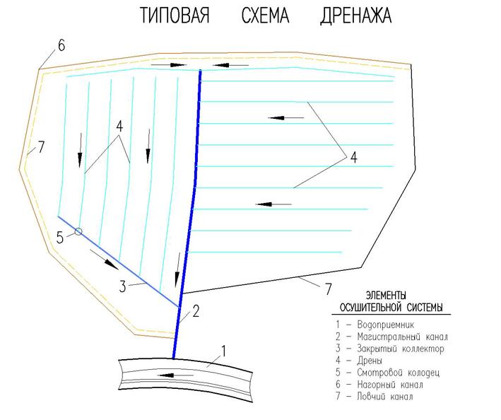 Типовая схема дренажа