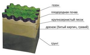 Устройство дренажа с помощью битого кирпича
