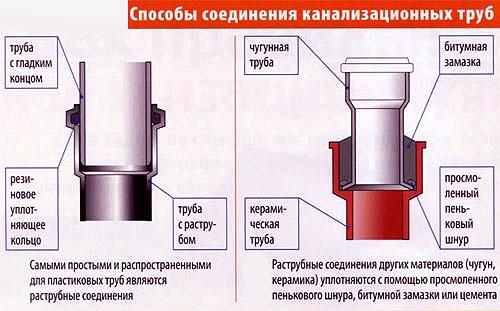 способы монтажа канализационных труб