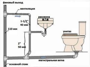 Размеры труб для сантехники