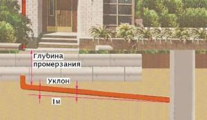 Уклон трубы для ливневой канализации
