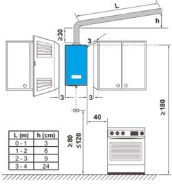 Нормы установки газовой колонки