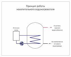 Принцип работы нагревателя-накопителя
