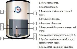Принцип работы проточно - накопительного водонагревателя