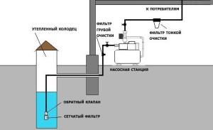Проверить уровень воды в скважине
