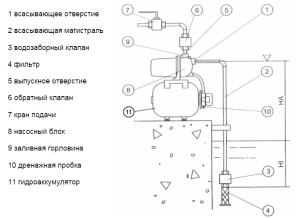 Схема насосоной станции