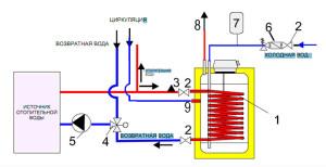 Схема подключения водонагревателя (бойлера) косвенного нагрева