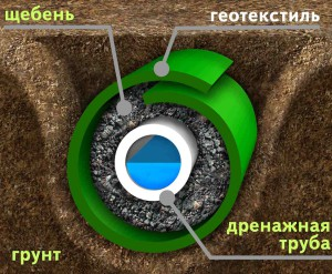 Схема укладки дренажной системы