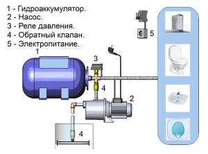 Типовая конструкция насосной станции