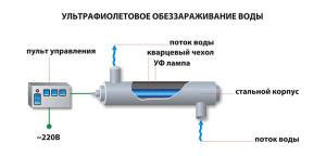 Ультрафиолетовые фильтры