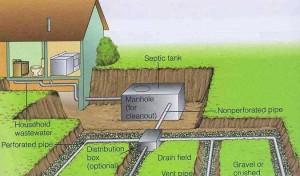 Комбинированное водоотведение с участка
