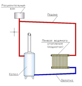 Открытая схема отопления дома
