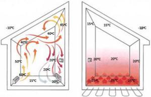 Преимущества водяного теплого пола