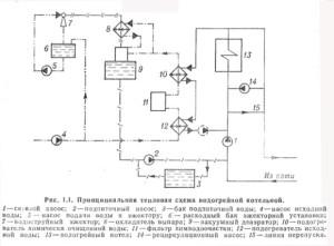 Принципиальная тепловая схема водогрейной котельной