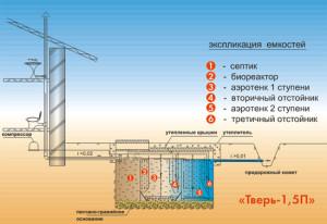Принцип работы септика Тверь- 1,5П
