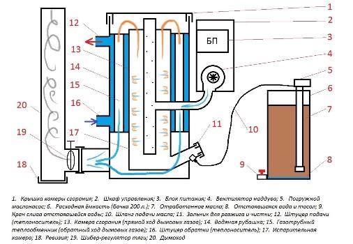 Схема устройства котла на