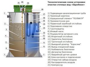 Устройство септика ЕВРОБИОН-4 R