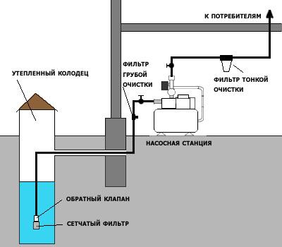 Локальная система водоснабжения