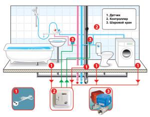 Монтаж системы защиты от протечек
