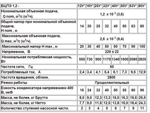 Насосы Водолей БЦПЭ серии 1,2