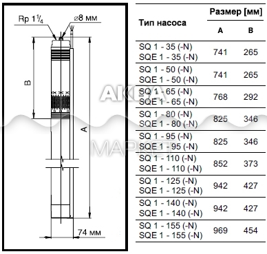 Параметры модельного ряда
