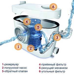 Принцип работы канализационного насоса для унитаза