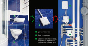 Система защиты от протечек