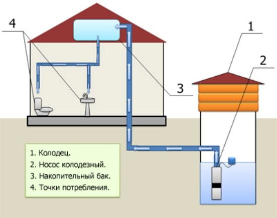 Схема монтажа насоса для колодца