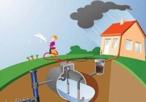 Уход за системой водосбора