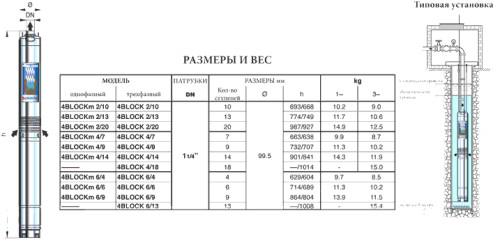 Характеристики насосов Pedrollo 4BLOCK 2-13