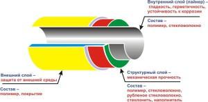 Характеристики стеклопластиковых труб