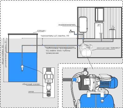 Схема монтажа водопровода в доме из колодца