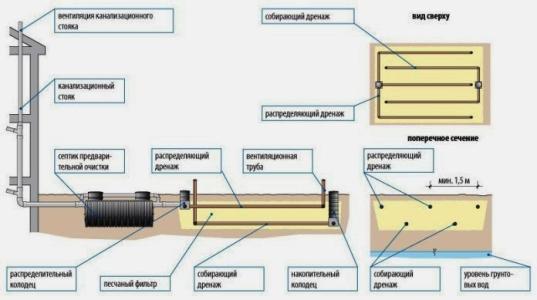 Устройство поля фильтрации