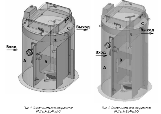Конструкция FloTenk BioPURIT