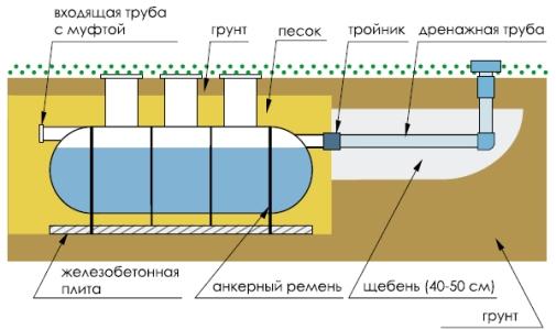 Монтаж септика хеликс