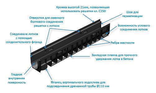 Пластиковый водоотводной лоток Gidrolica® Pro
