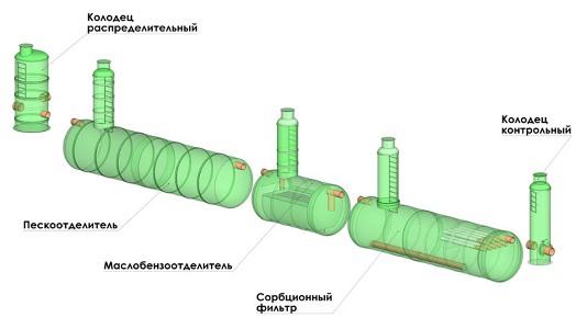Схема ливневой канализации FloTenk
