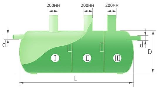 Схема стеклопластикового септика Helyx